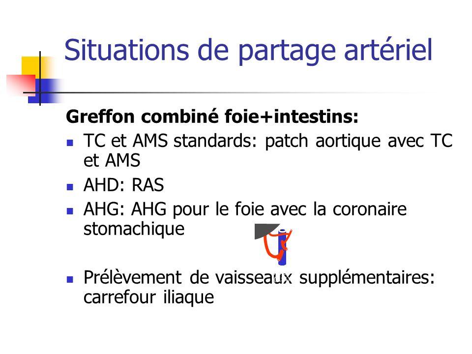 Situations de partage artériel Greffon combiné foie+intestins: TC et AMS standards: patch aortique avec TC et AMS AHD: RAS AHG: AHG pour le foie avec