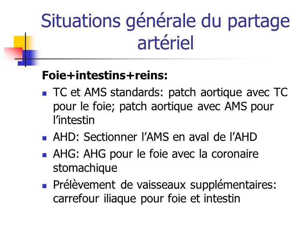 Situations générale du partage artériel Foie+intestins+reins: TC et AMS standards: patch aortique avec TC pour le foie; patch aortique avec AMS pour l