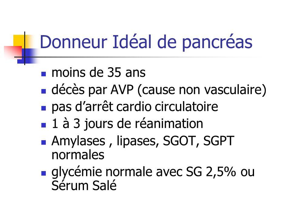 Donneur Idéal de pancréas moins de 35 ans décès par AVP (cause non vasculaire) pas darrêt cardio circulatoire 1 à 3 jours de réanimation Amylases, lip