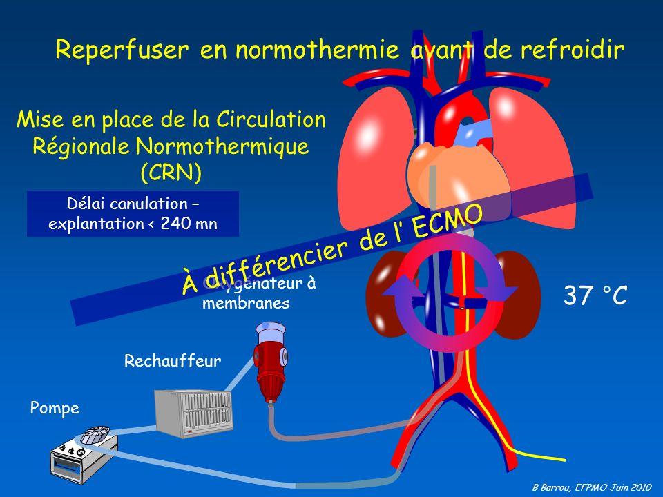 B Barrou, EFPMO Juin 2010 Au bloc : passage de la CRN à la perfusion in situ procédure simplifiée 3 à 4 litres Décharge cave