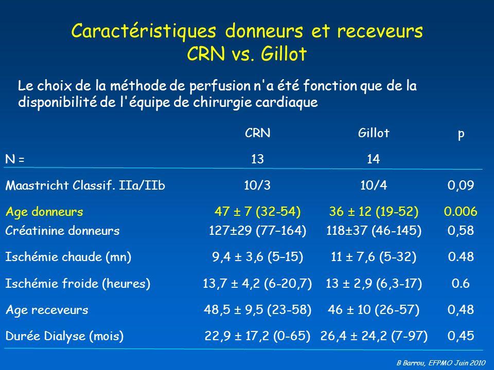 B Barrou, EFPMO Juin 2010 Reprise précoce de fonction rénale CRN vs.
