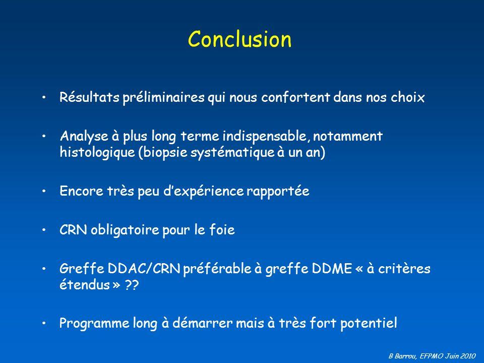 B Barrou, EFPMO Juin 2010 Conclusion Résultats préliminaires qui nous confortent dans nos choix Analyse à plus long terme indispensable, notamment his