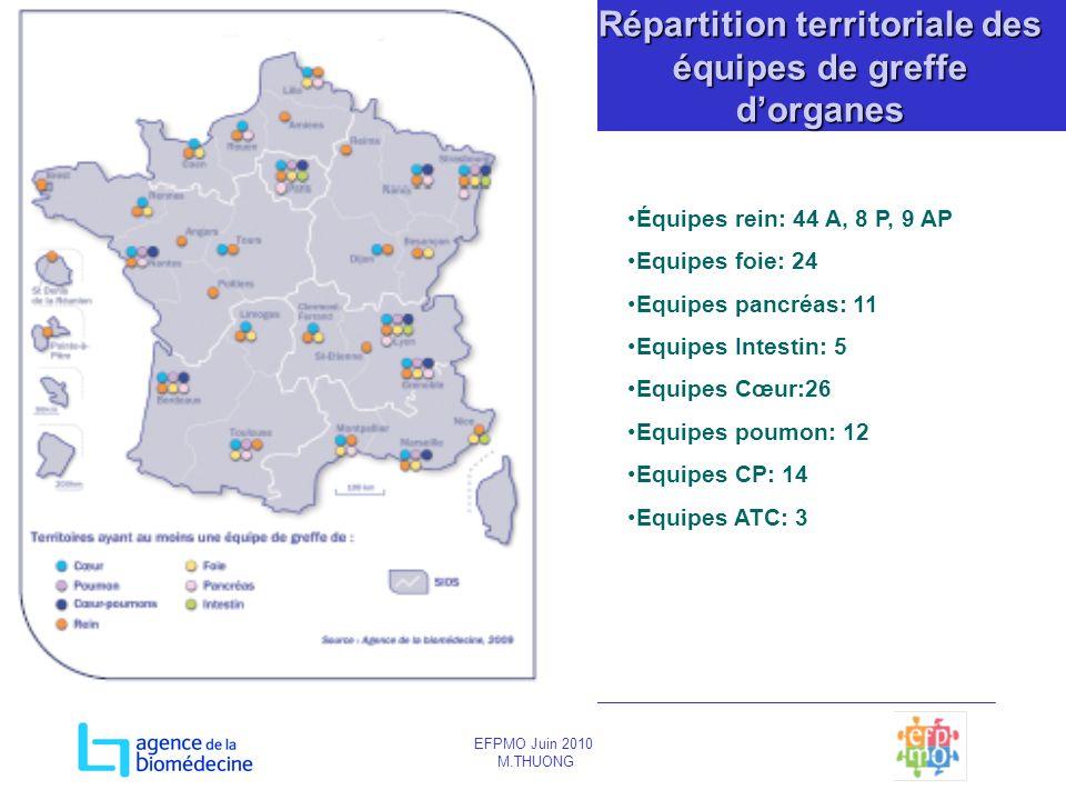 EFPMO Juin 2010 M.THUONG Répartition territoriale des équipes de greffe dorganes Équipes rein: 44 A, 8 P, 9 AP Equipes foie: 24 Equipes pancréas: 11 E