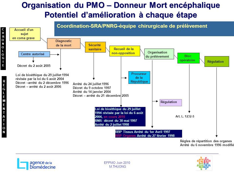 EFPMO Juin 2010 M.THUONG Organisation du PMO – Donneur Mort encéphalique Potentiel damélioration à chaque étape Régulation Accueil d'un sujet en coma