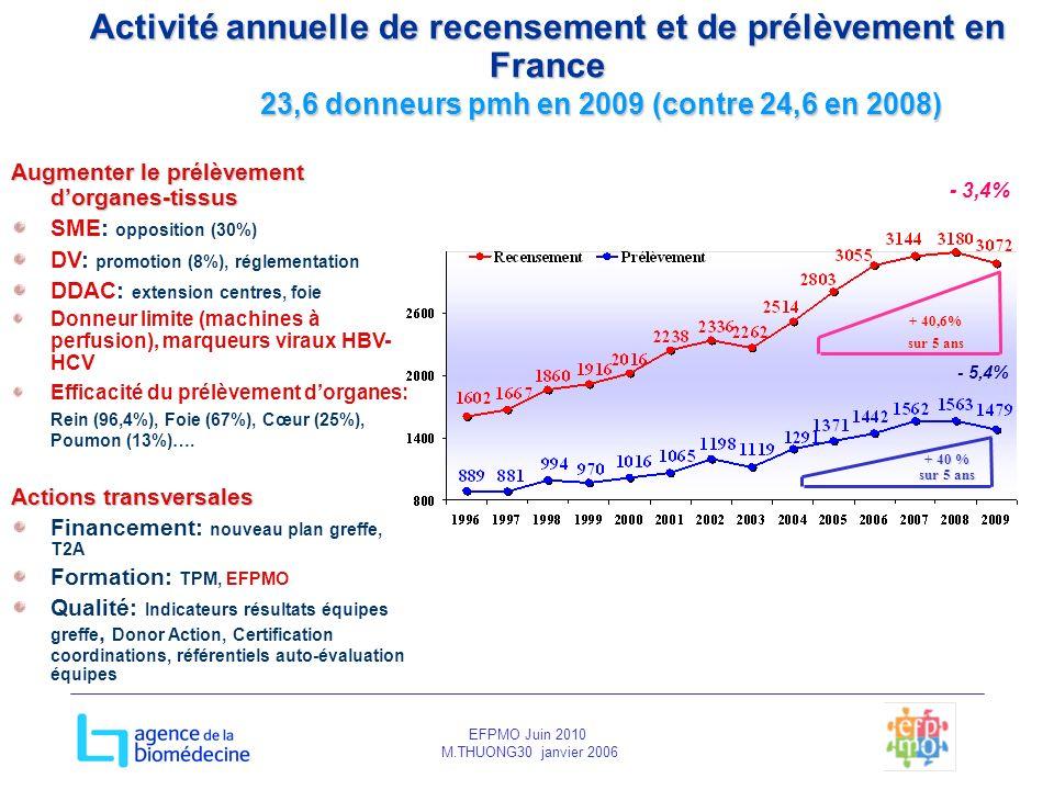 EFPMO Juin 2010 M.THUONG30 janvier 2006 Activité annuelle de recensement et de prélèvement en France 23,6 donneurs pmh en 2009 (contre 24,6 en 2008) +