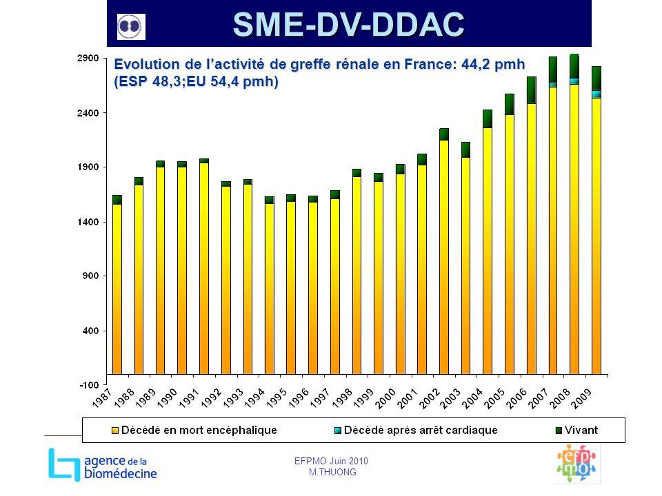 EFPMO Juin 2010 M.THUONG Evolution de lactivité de greffe rénale en France: 44,2 pmh (ESP 48,3;EU 54,4 pmh) SME-DV-DDAC
