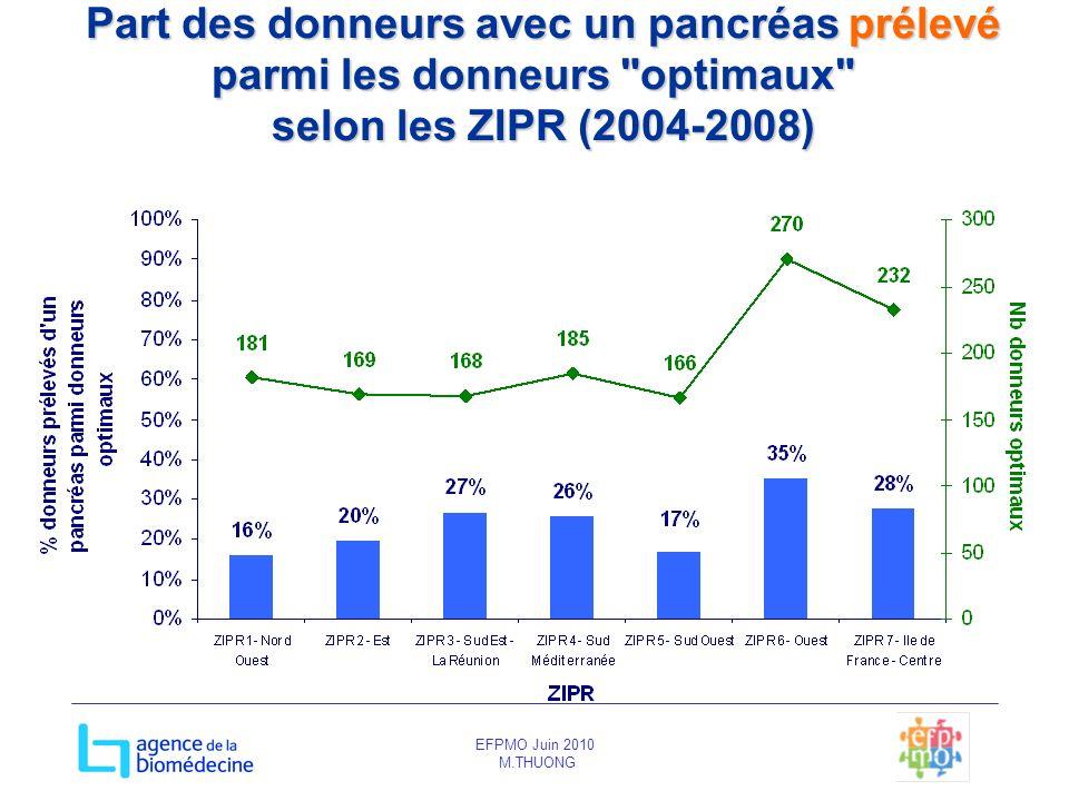 EFPMO Juin 2010 M.THUONG Part des donneurs avec un pancréas prélevé parmi les donneurs
