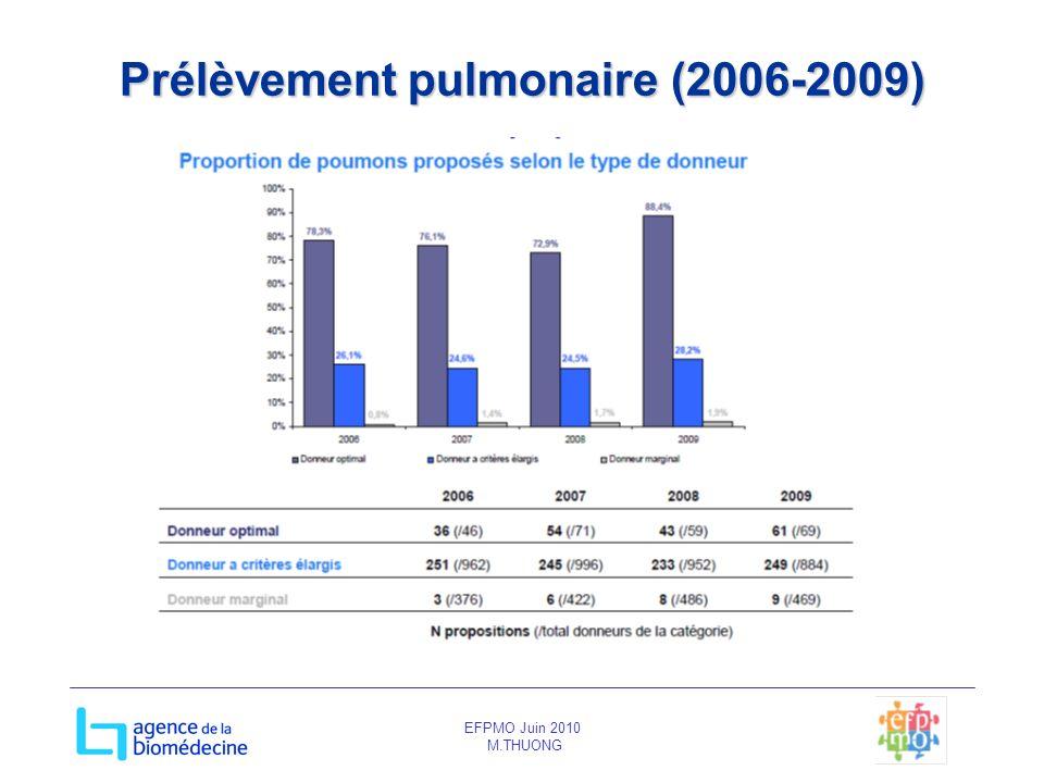 EFPMO Juin 2010 M.THUONG Prélèvement pulmonaire (2006-2009)