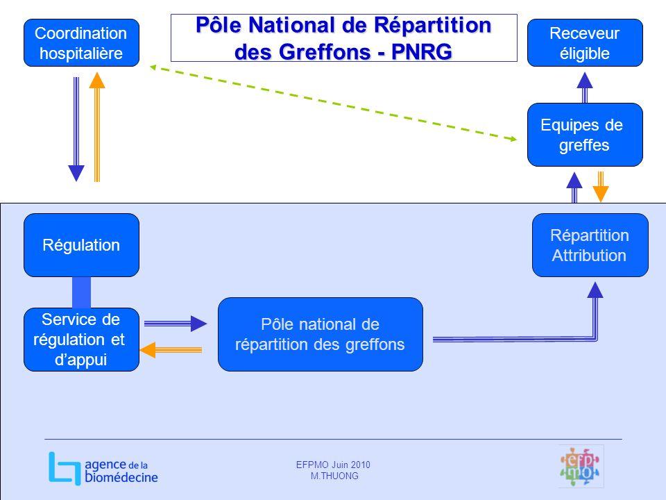 EFPMO Juin 2010 M.THUONG Coordination hospitalière Equipes de greffes Pôle national de répartition des greffons Receveur éligible Répartition Attribut