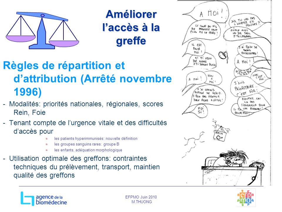 EFPMO Juin 2010 M.THUONG Améliorer laccès à la greffe Règles de répartition et dattribution (Arrêté novembre 1996) - Modalités: priorités nationales,