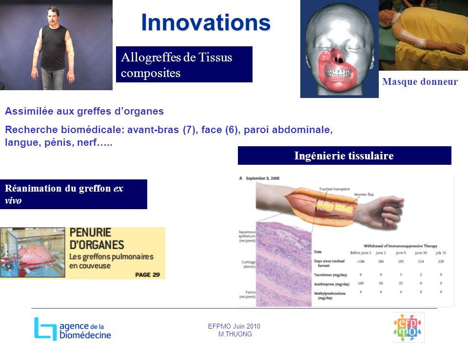 EFPMO Juin 2010 M.THUONGInnovations Assimilée aux greffes dorganes Recherche biomédicale: avant-bras (7), face (6), paroi abdominale, langue, pénis, n