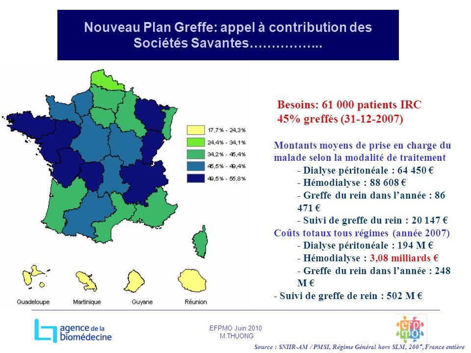 EFPMO Juin 2010 M.THUONG Nouveau Plan Greffe: appel à contribution des Sociétés Savantes…………….. Source : SNIIR-AM / PMSI, Régime Général hors SLM, 200
