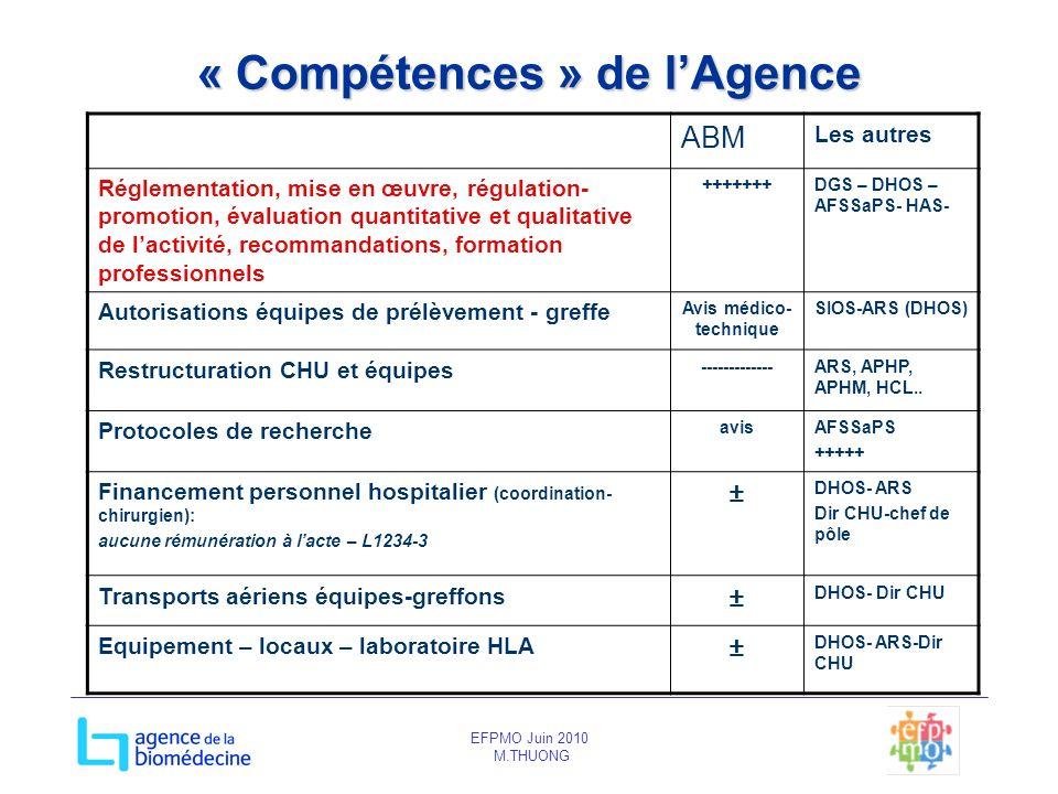 EFPMO Juin 2010 M.THUONG « Compétences » de lAgence ABM Les autres Réglementation, mise en œuvre, régulation- promotion, évaluation quantitative et qu