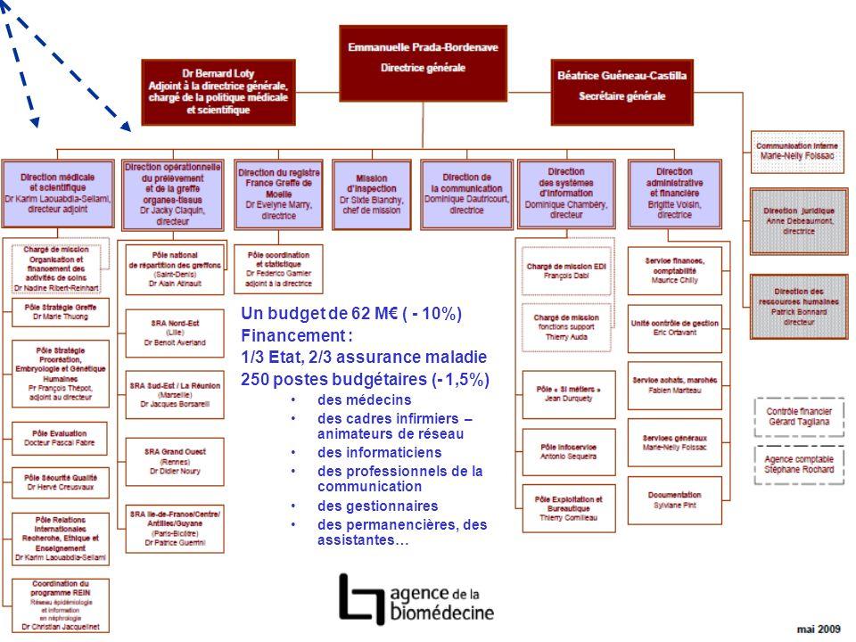 EFPMO Juin 2010 M.THUONG Un budget de 62 M ( - 10%) Financement : 1/3 Etat, 2/3 assurance maladie 250 postes budgétaires (- 1,5%) des médecins des cad
