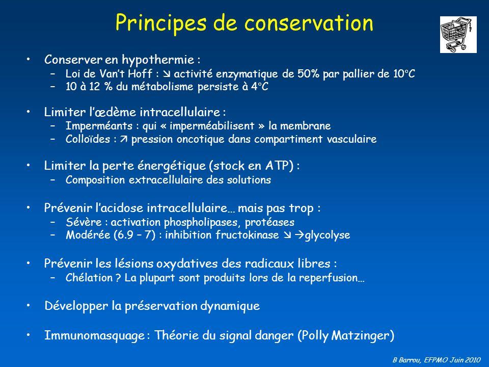 B Barrou, EFPMO Juin 2010 Principes de conservation Conserver en hypothermie : –Loi de Vant Hoff : activité enzymatique de 50% par pallier de 10°C –10