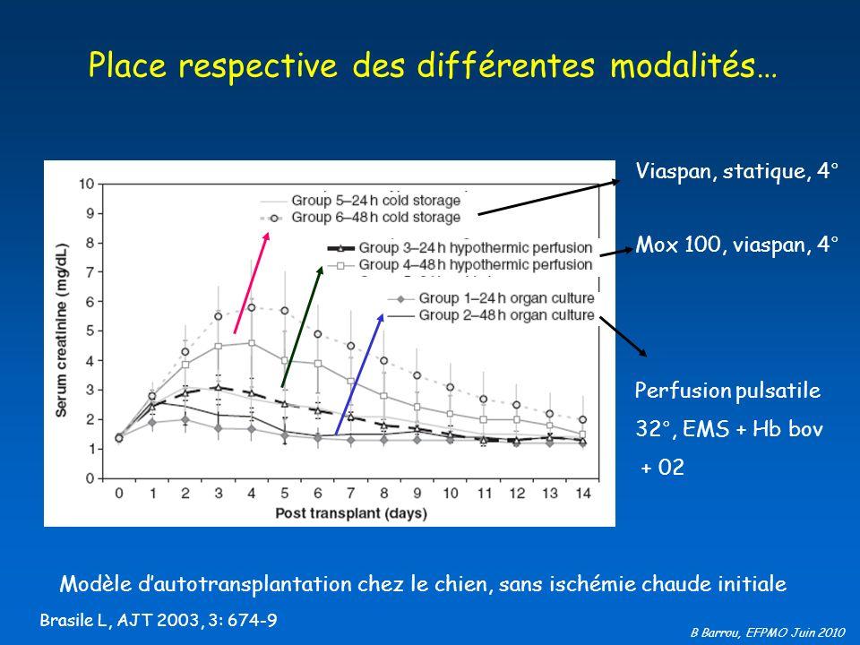B Barrou, EFPMO Juin 2010 Modèle dautotransplantation chez le chien, sans ischémie chaude initiale Brasile L, AJT 2003, 3: 674-9 Place respective des