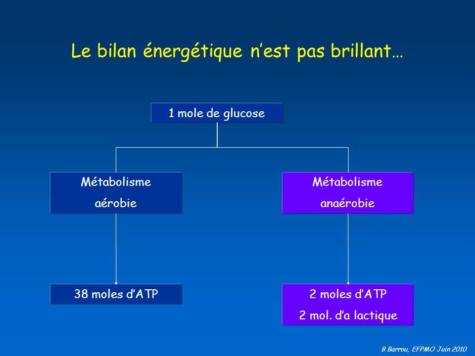 B Barrou, EFPMO Juin 2010 Le bilan énergétique nest pas brillant… 1 mole de glucose Métabolisme aérobie 38 moles dATP Métabolisme anaérobie 2 moles dA