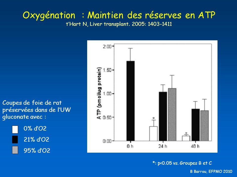 B Barrou, EFPMO 2010 Oxygénation : Maintien des réserves en ATP tHart N, Liver transplant. 2005: 1403-1411 Coupes de foie de rat préservées dans de lU
