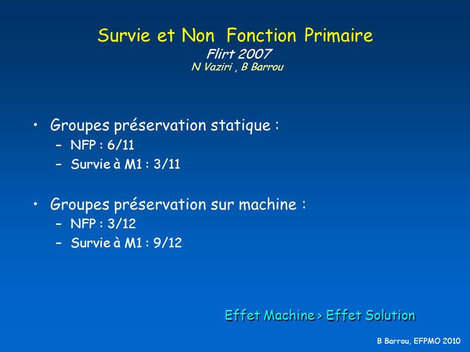 B Barrou, EFPMO 2010 Survie et Non Fonction Primaire Flirt 2007 N Vaziri, B Barrou Groupes préservation statique : –NFP : 6/11 –Survie à M1 : 3/11 Gro