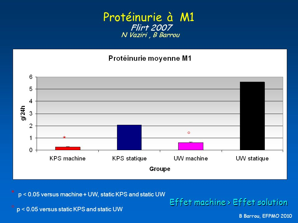 B Barrou, EFPMO 2010 Protéinurie à M1 Flirt 2007 N Vaziri, B Barrou * ° * p < 0.05 versus machine + UW, static KPS and static UW ° p < 0.05 versus sta