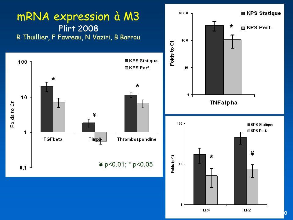 B Barrou, EFPMO 2010 * ¥ * * * ¥ ¥ p<0.01; * p<0.05 mRNA expression à M3 Flirt 2008 R Thuillier, F Favreau, N Vaziri, B Barrou
