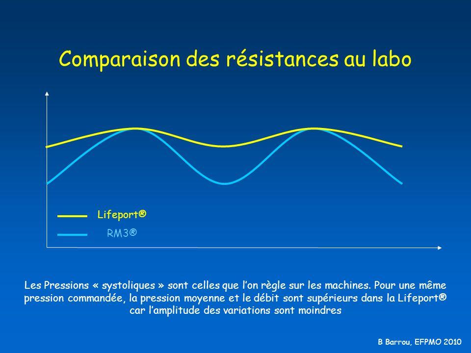 B Barrou, EFPMO 2010 Comparaison des résistances au labo Lifeport® RM3® Les Pressions « systoliques » sont celles que lon règle sur les machines. Pour