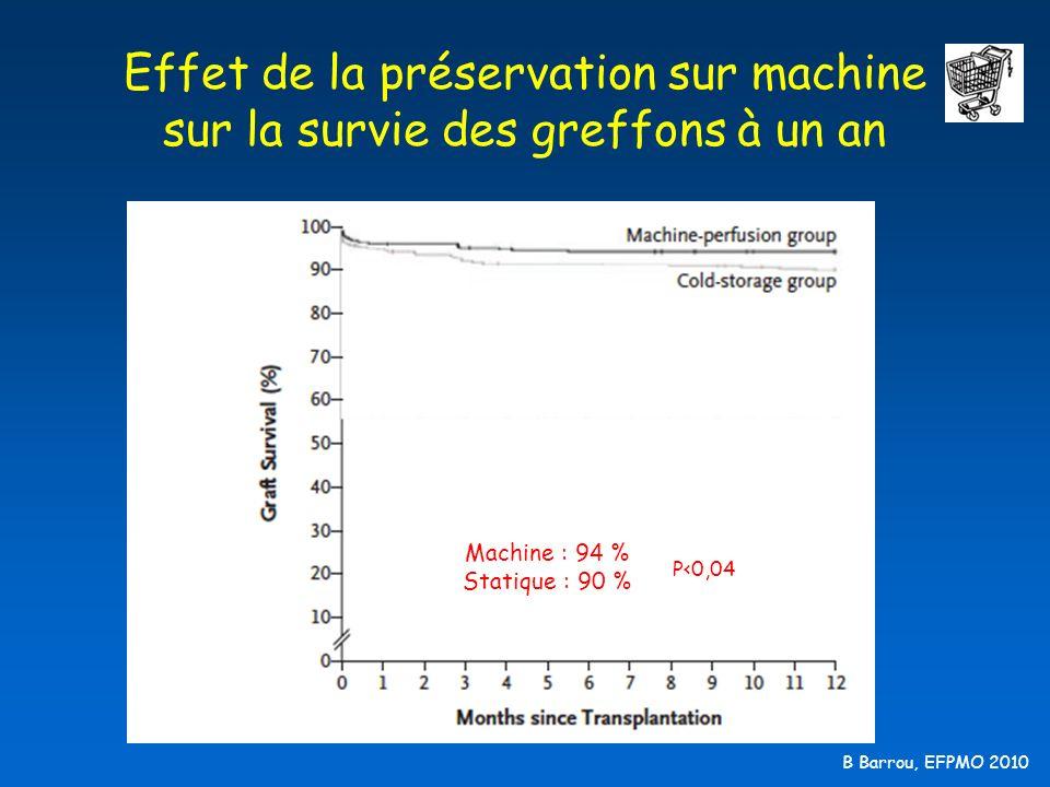B Barrou, EFPMO 2010 Effet de la préservation sur machine sur la survie des greffons à un an Machine : 94 % Statique : 90 % P<0,04