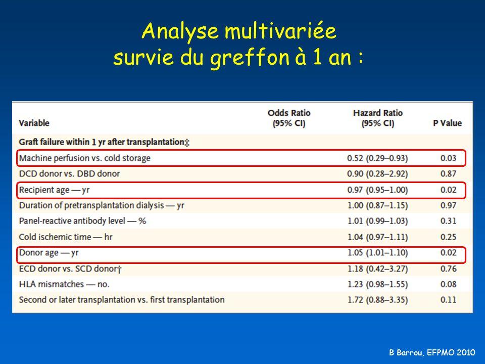 B Barrou, EFPMO 2010 Analyse multivariée survie du greffon à 1 an :