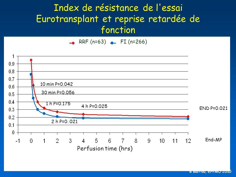 Index de résistance de l'essai Eurotransplant et reprise retardée de fonction 30 min P=0.056 10 min P=0.042 1 h P=0.175 4 h P=0.025 END P=0.021 2 h P=