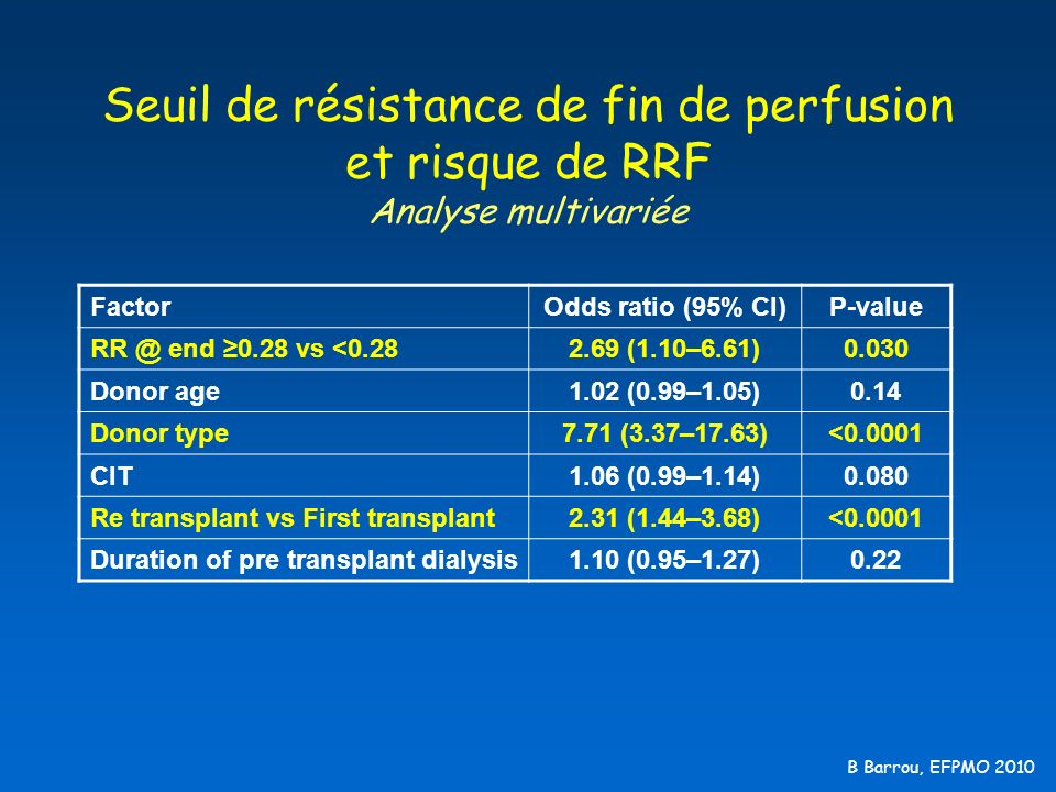 B Barrou, EFPMO 2010 Seuil de résistance de fin de perfusion et risque de RRF Analyse multivariée FactorOdds ratio (95% CI)P-value RR @ end 0.28 vs <0