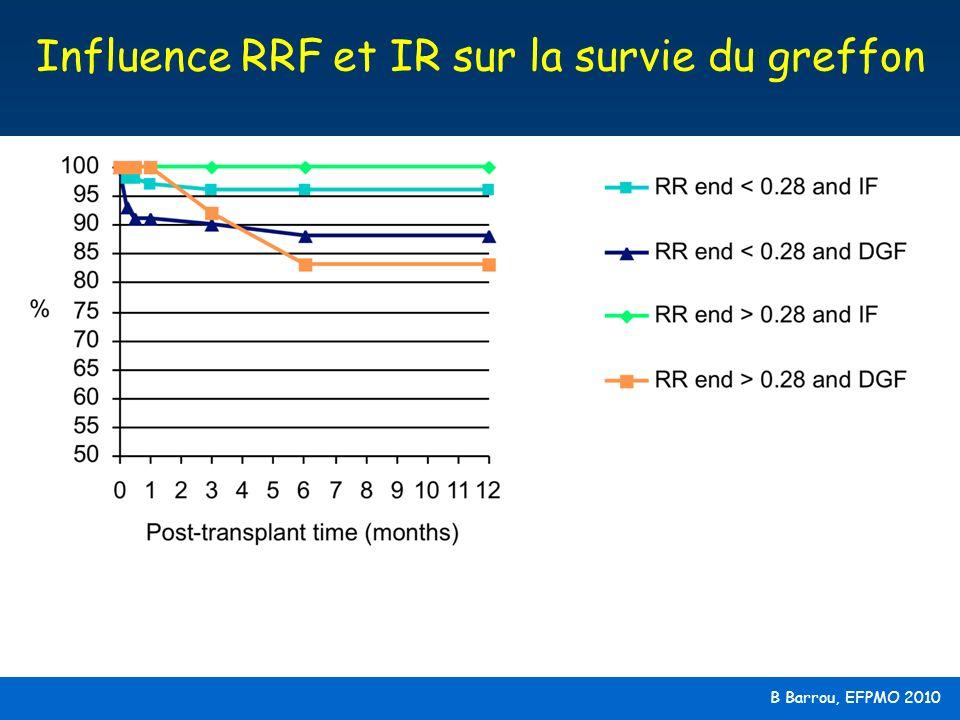 B Barrou, EFPMO 2010 Influence RRF et IR sur la survie du greffon
