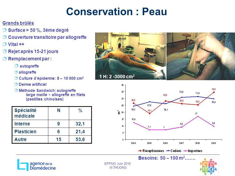 EFPMO Juin 2010 M.THUONG Conservation : Peau Grands brûlés Surface > 50 %, 3ème degré Couverture transitoire par allogreffe Vital ++ Rejet après 15-21