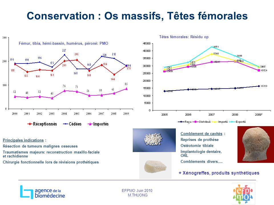 EFPMO Juin 2010 M.THUONG Conservation : Os massifs, Têtes fémorales Comblement de cavités : Reprises de prothèse Ostéotomie tibiale Implantologie dent