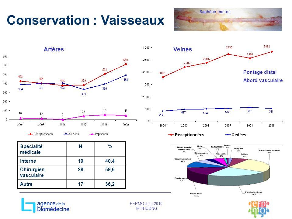EFPMO Juin 2010 M.THUONG Conservation : Vaisseaux Spécialité médicale N% Interne1940,4 Chirurgien vasculaire 2859,6 Autre1736,2 ArtèresVeines Saphène