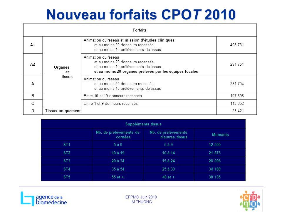 EFPMO Juin 2010 M.THUONG Nouveau forfaits CPOT 2010 Forfaits A+ Organes et tissus Animation du réseau et mission détudes cliniques et au moins 20 donn