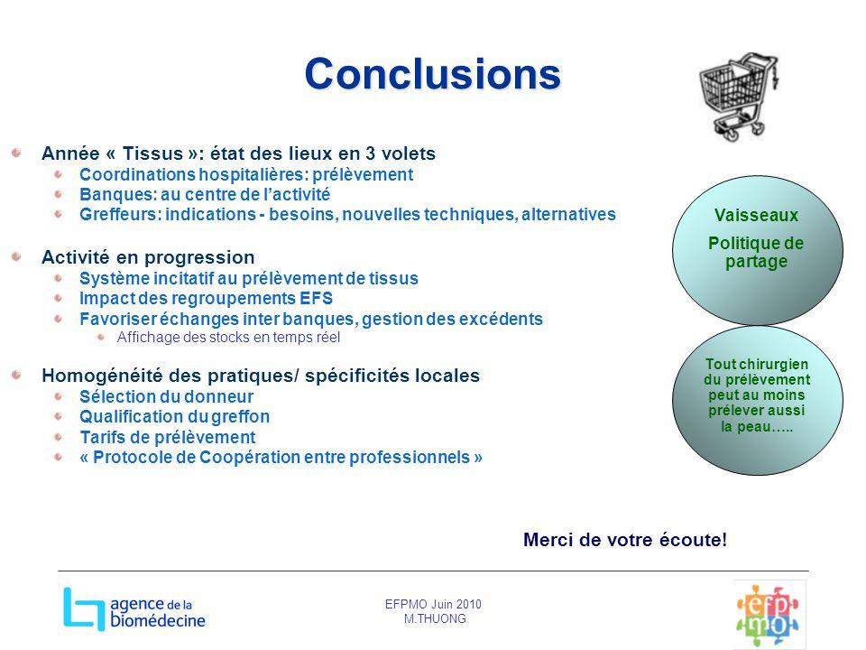 EFPMO Juin 2010 M.THUONG Conclusions Année « Tissus »: état des lieux en 3 volets Coordinations hospitalières: prélèvement Banques: au centre de lacti