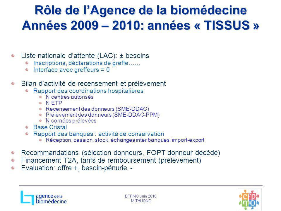 EFPMO Juin 2010 M.THUONG Rôle de lAgence de la biomédecine Années 2009 – 2010: années « TISSUS » Liste nationale dattente (LAC): ± besoins Inscription