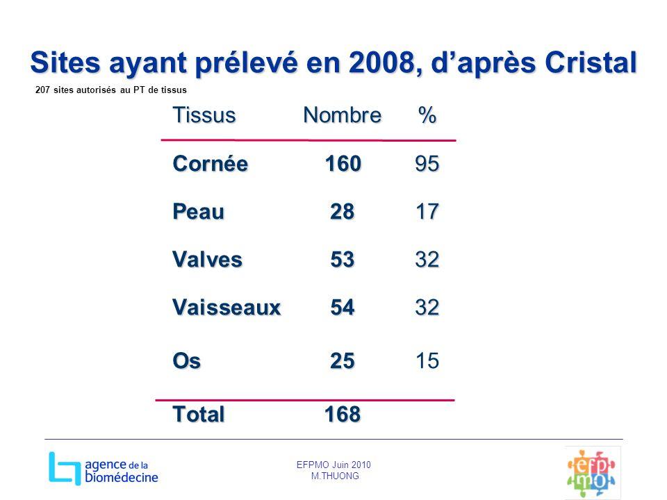 EFPMO Juin 2010 M.THUONG Sites ayant prélevé en 2008, daprès Cristal TissusNombre% Cornée16095 Peau2817 Valves5332 Vaisseaux5432 Os25 Os2515 Total 168