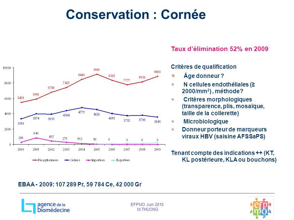EFPMO Juin 2010 M.THUONG Conservation : Cornée Taux délimination 52% en 2009 Critères de qualification Âge donneur ? N cellules endothéliales ( 2000/m