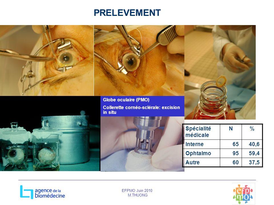 EFPMO Juin 2010 M.THUONG PRELEVEMENT Globe oculaire (PMO) Collerette cornéo-sclérale: excision in situ Spécialité médicale N% Interne6540,6 Ophtalmo95