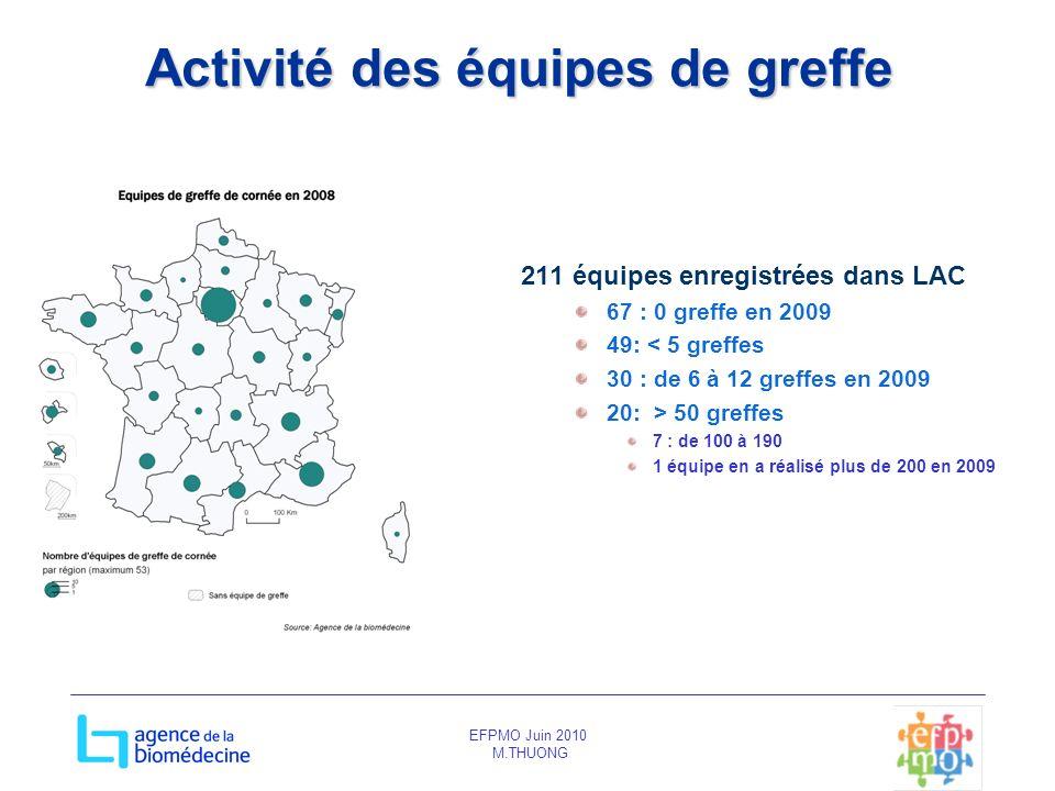 EFPMO Juin 2010 M.THUONG Activité des équipes de greffe 211 équipes enregistrées dans LAC 67 : 0 greffe en 2009 49: < 5 greffes 30 : de 6 à 12 greffes