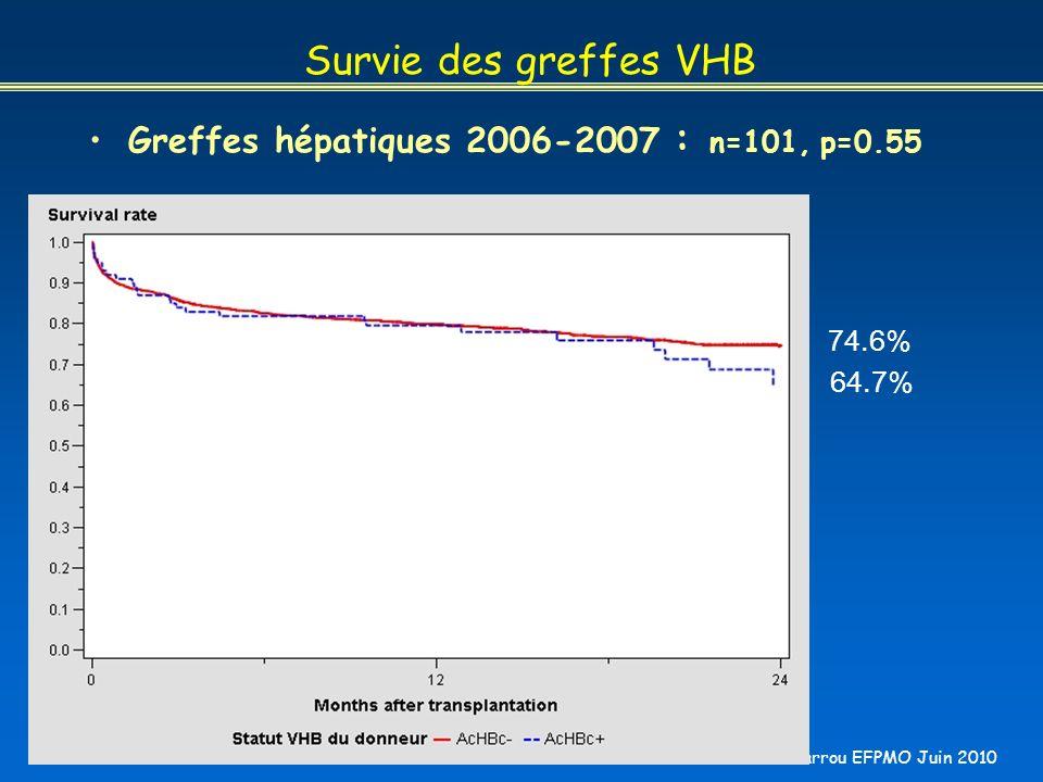 B Barrou EFPMO Juin 2010 Survie des greffes VHB Greffes hépatiques 2006-2007 : n=101, p=0.55 74.6% 64.7%