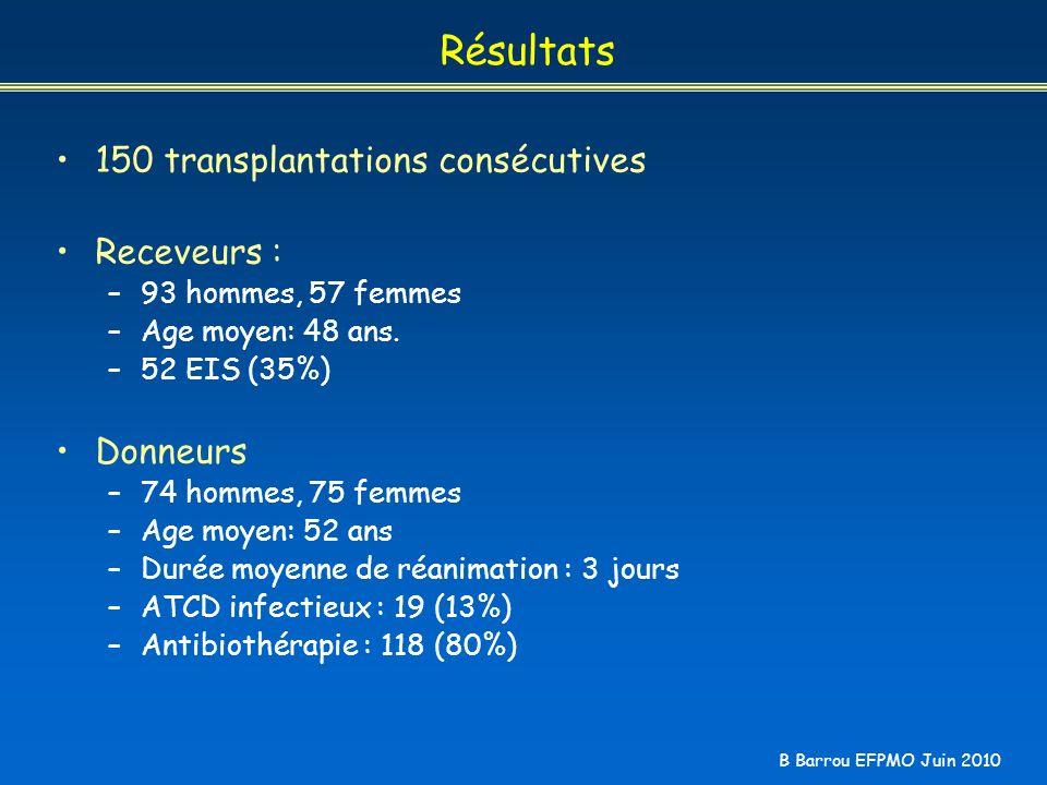 B Barrou EFPMO Juin 2010 Résultats 150 transplantations consécutives Receveurs : –93 hommes, 57 femmes –Age moyen: 48 ans. –52 EIS (35%) Donneurs –74