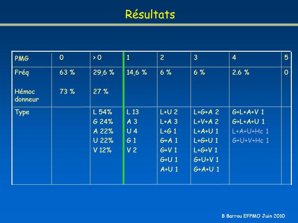 B Barrou EFPMO Juin 2010 Résultats G+L+A+V 1 G+L+A+U 1 L+A+U+Hc 1 G+U+V+Hc 1 L+G+A 2 L+V+A 2 L+A+U 1 L+G+U 1 L+G+V 1 G+U+V 1 G+A+U 1 L+U 2 L+A 3 L+G 1