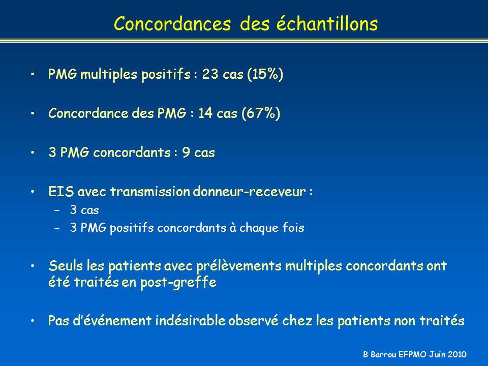 B Barrou EFPMO Juin 2010 Concordances des échantillons PMG multiples positifs : 23 cas (15%) Concordance des PMG : 14 cas (67%) 3 PMG concordants : 9