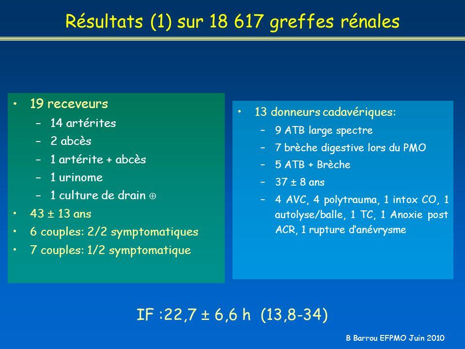 B Barrou EFPMO Juin 2010 Résultats (1) sur 18 617 greffes rénales 19 receveurs –14 artérites –2 abcès –1 artérite + abcès –1 urinome –1 culture de dra