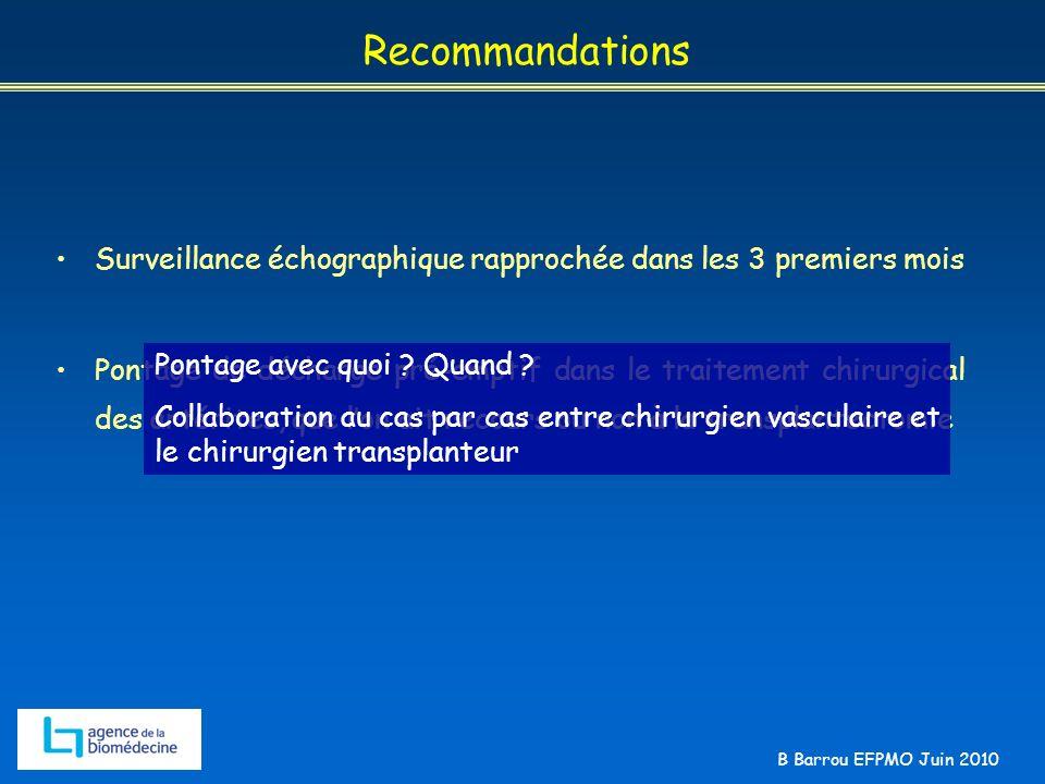 B Barrou EFPMO Juin 2010 Recommandations Surveillance échographique rapprochée dans les 3 premiers mois Pontage de décharge pré-emptif dans le traitem
