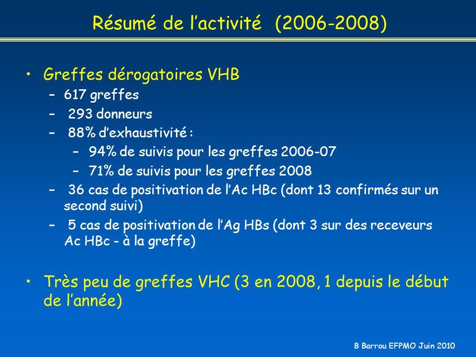 B Barrou EFPMO Juin 2010 Résumé de lactivité (2006-2008) Greffes dérogatoires VHB –617 greffes – 293 donneurs – 88% dexhaustivité : – 94% de suivis po