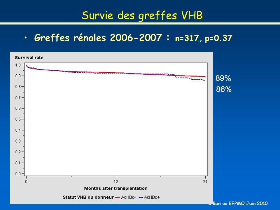 B Barrou EFPMO Juin 2010 Survie des greffes VHB Greffes rénales 2006-2007 : n=317, p=0.37 89% 86%