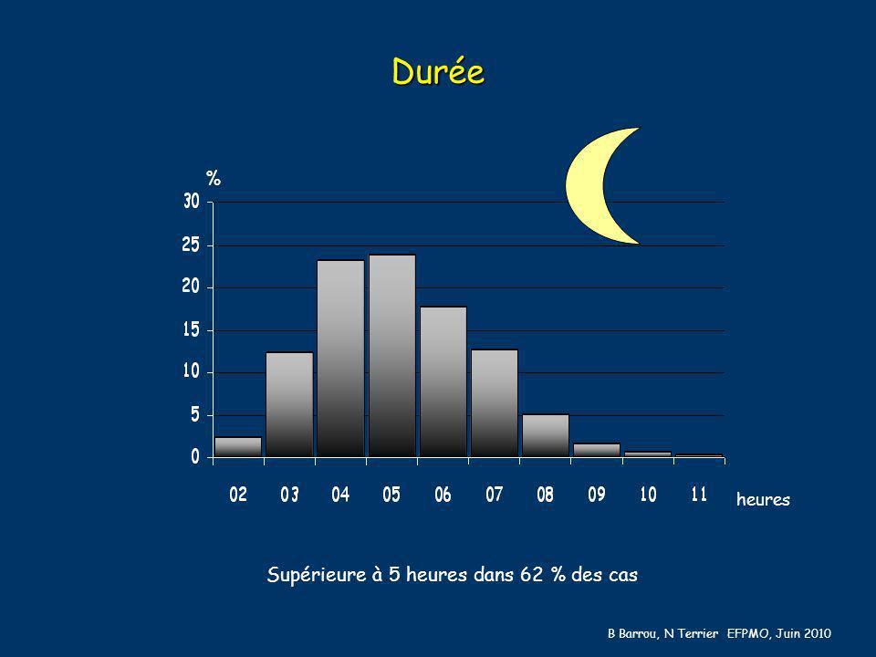Durée % heures Supérieure à 5 heures dans 62 % des cas B Barrou, N Terrier EFPMO, Juin 2010